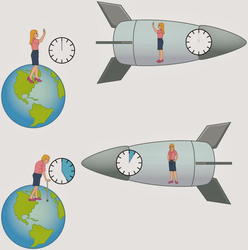 اتساع زمان / Time dilation